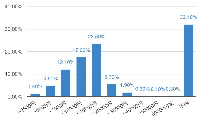 管理費総収入/月/戸当たり